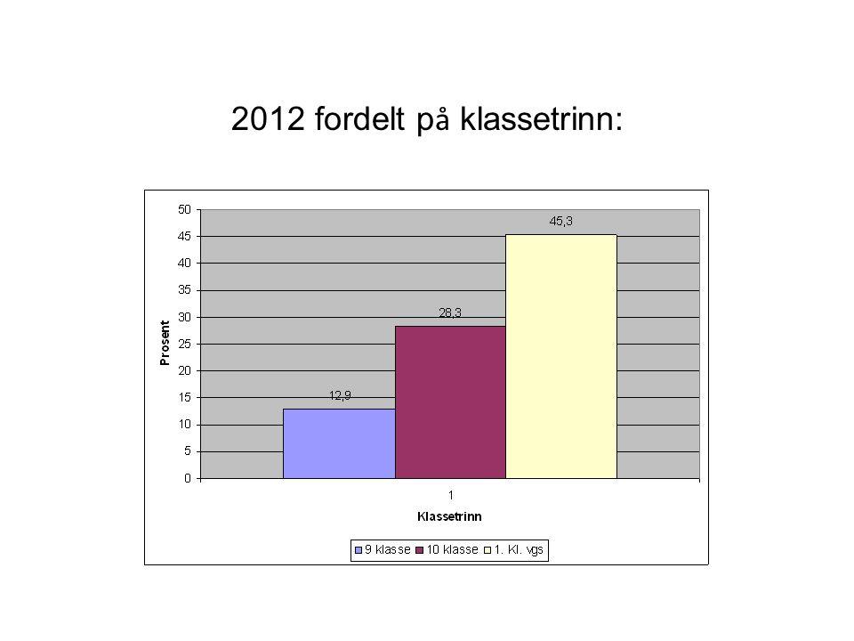 2012 fordelt på klassetrinn: