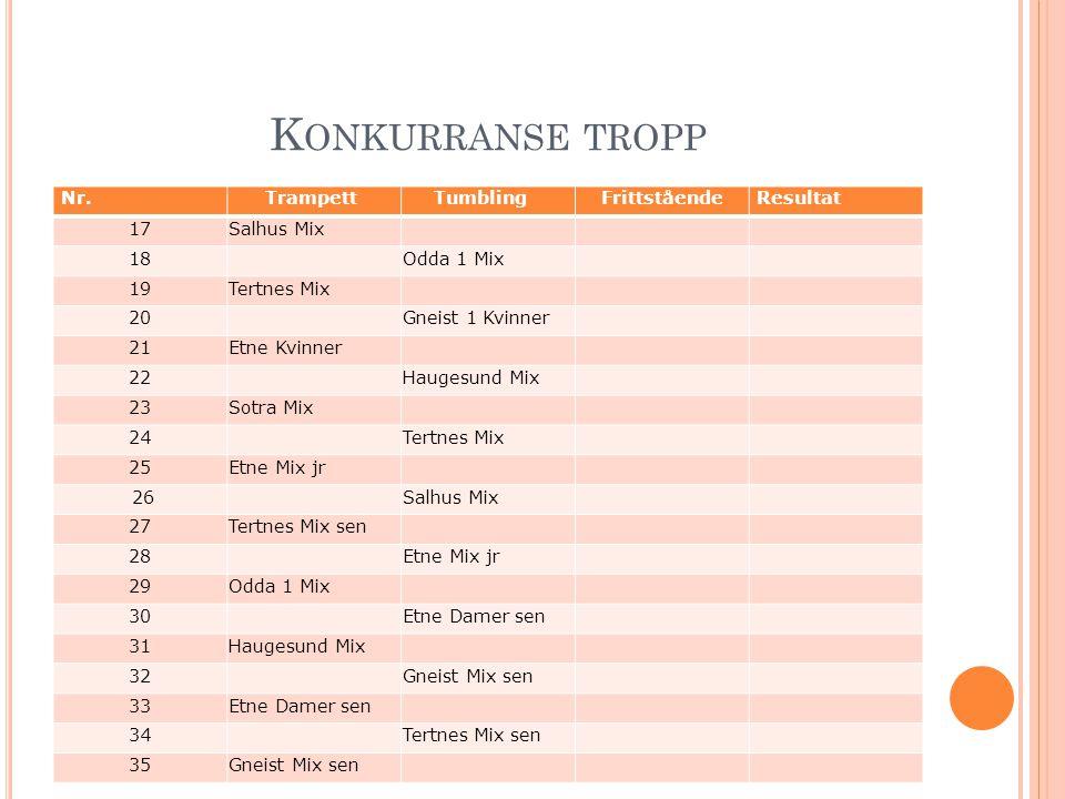 Konkurranse tropp Nr. Trampett Tumbling Frittstående Resultat 17