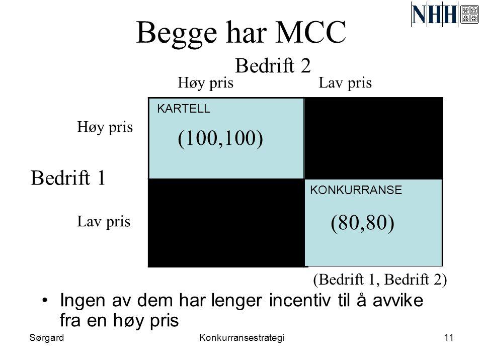 Begge har MCC Bedrift 2 (100,100) (80,80) Bedrift 1 (80,80) (80,80)