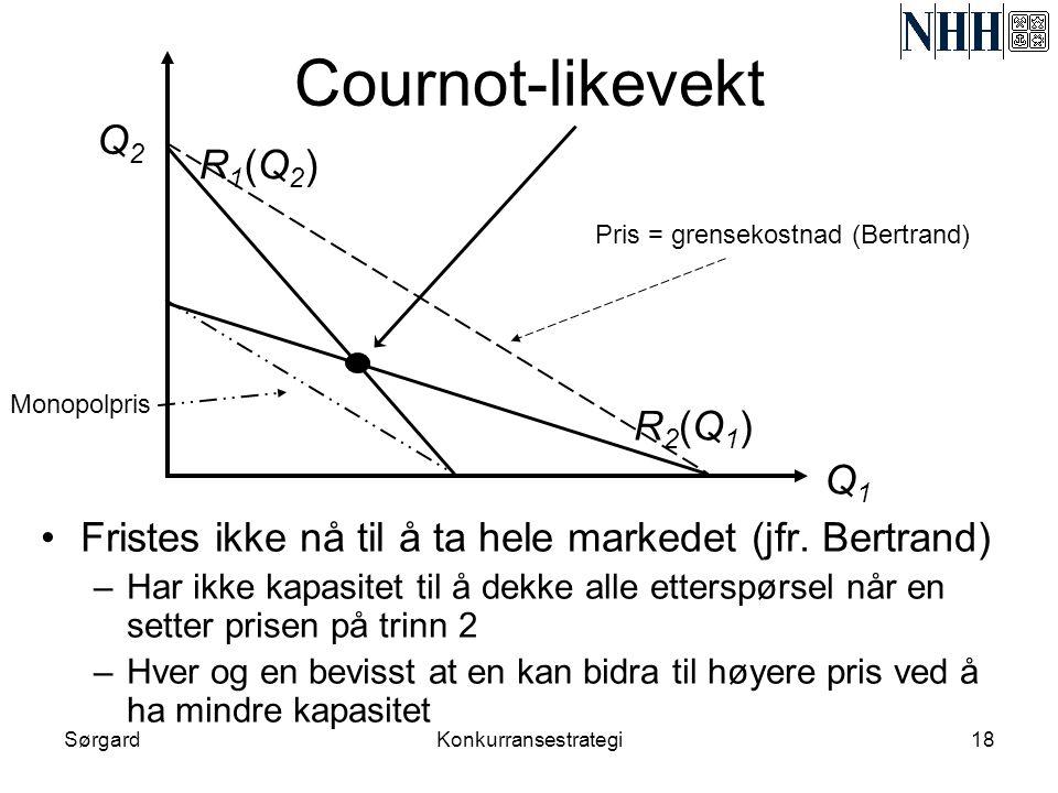 Cournot-likevekt Q2 R1(Q2) R2(Q1) Q1