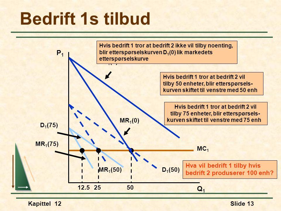 Bedrift 1s tilbud P1 Q1 D1(0) MR1(0) D1(50) MR1(50) 25 MR1(75) D1(75)