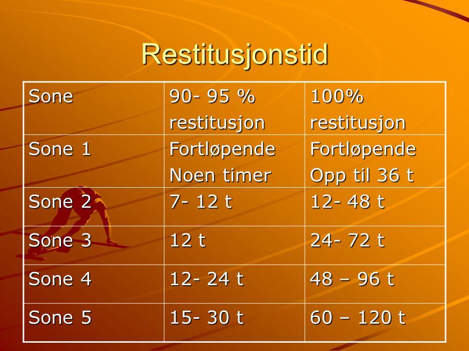 Restitusjonstid Sone 90- 95 % restitusjon 100% Sone 1 Fortløpende