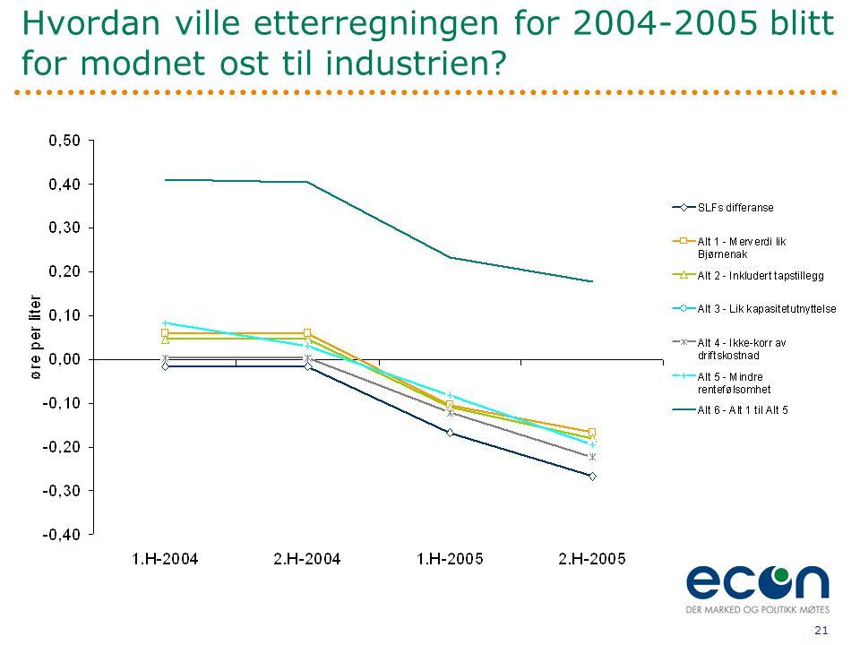 Hvordan ville etterregningen for 2004-2005 blitt for modnet ost til industrien
