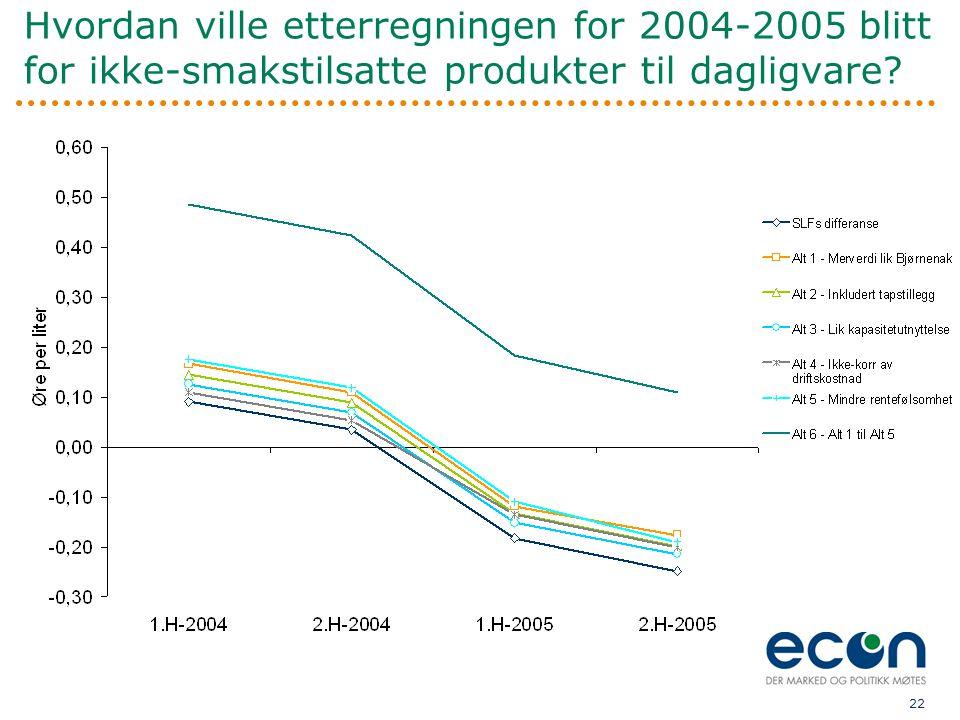 Hvordan ville etterregningen for 2004-2005 blitt for ikke-smakstilsatte produkter til dagligvare