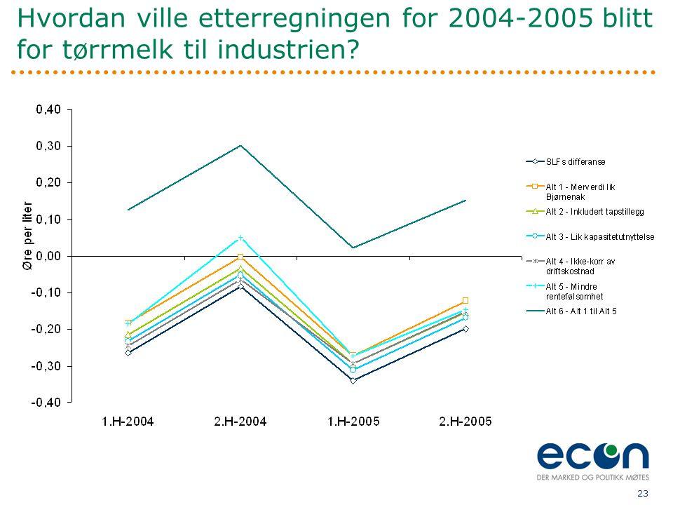 Hvordan ville etterregningen for 2004-2005 blitt for tørrmelk til industrien