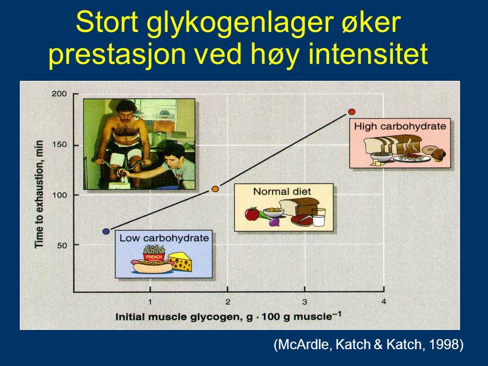Stort glykogenlager øker prestasjon ved høy intensitet