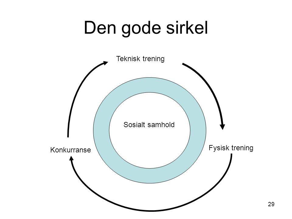 Den gode sirkel Teknisk trening Sosialt samhold Fysisk trening