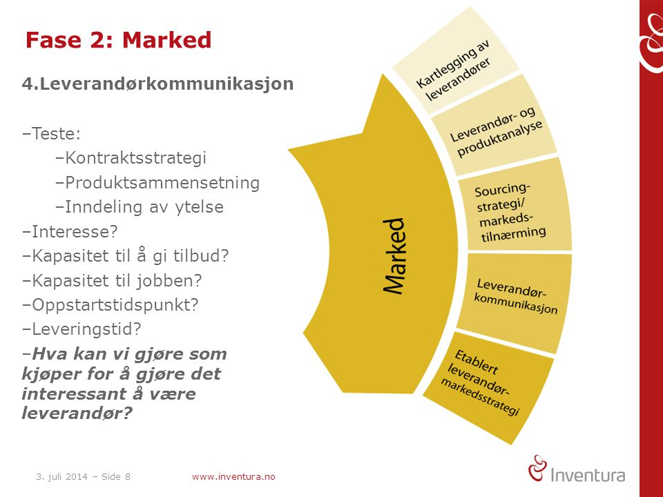 Fase 2: Marked 4.Leverandørkommunikasjon Teste: Kontraktsstrategi