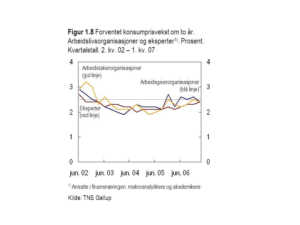 Figur 1. 8 Forventet konsumprisvekst om to år