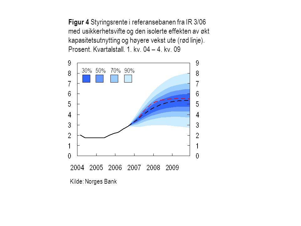 Figur 4 Styringsrente i referansebanen fra IR 3/06 med usikkerhetsvifte og den isolerte effekten av økt kapasitetsutnytting og høyere vekst ute (rød linje). Prosent. Kvartalstall. 1. kv. 04 – 4. kv. 09