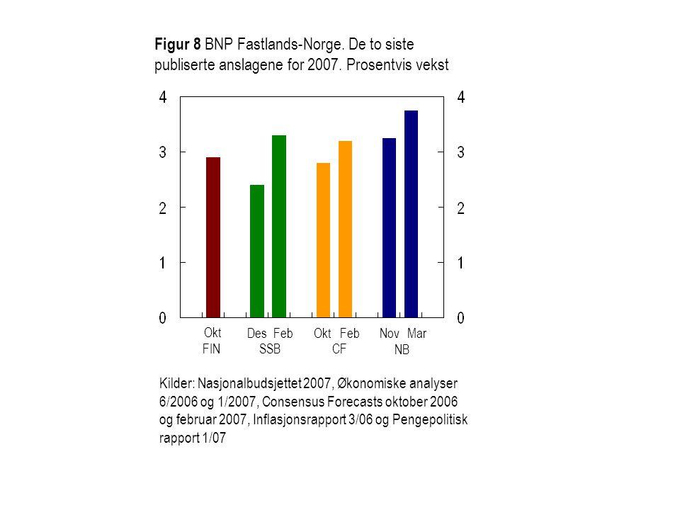 Figur 8 BNP Fastlands-Norge. De to siste publiserte anslagene for 2007
