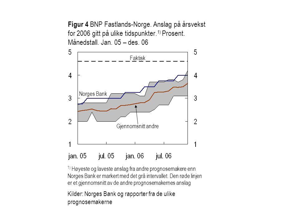 Figur 4 BNP Fastlands-Norge