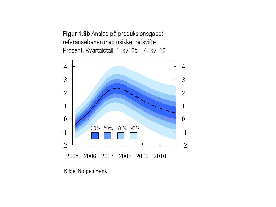 Figur 1.9b Anslag på produksjonsgapet i referansebanen med usikkerhetsvifte. Prosent. Kvartalstall. 1. kv. 05 – 4. kv. 10
