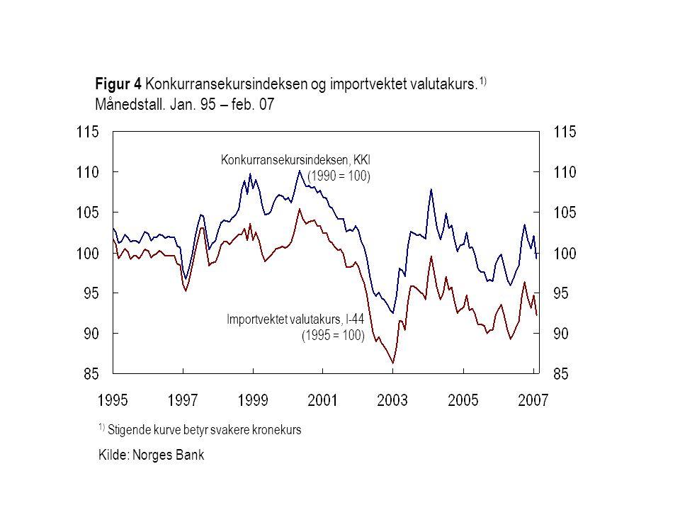 Figur 4 Konkurransekursindeksen og importvektet valutakurs