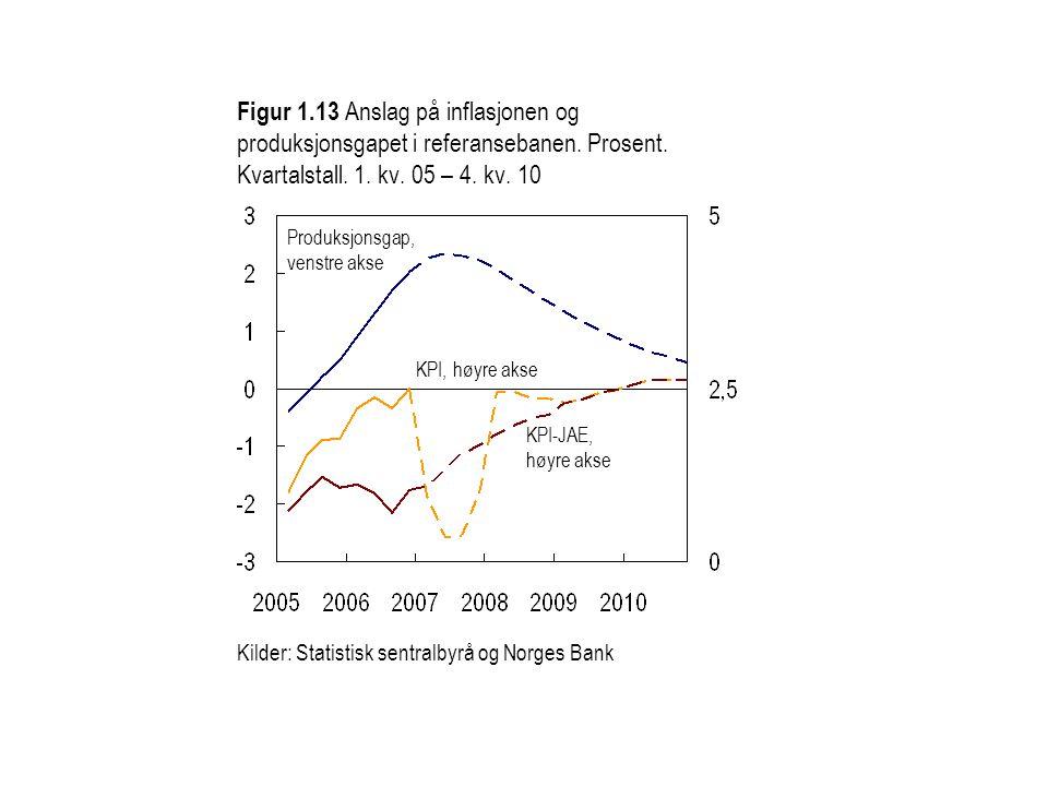 Figur 1. 13 Anslag på inflasjonen og produksjonsgapet i referansebanen