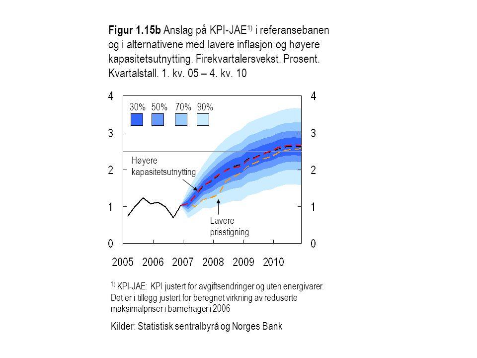 Figur 1.15b Anslag på KPI-JAE1) i referansebanen og i alternativene med lavere inflasjon og høyere kapasitetsutnytting. Firekvartalersvekst. Prosent. Kvartalstall. 1. kv. 05 – 4. kv. 10