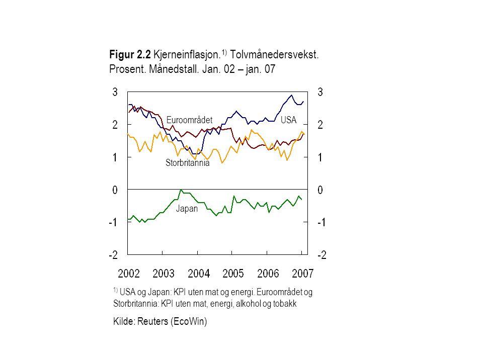 Figur 2. 2 Kjerneinflasjon. 1) Tolvmånedersvekst. Prosent. Månedstall