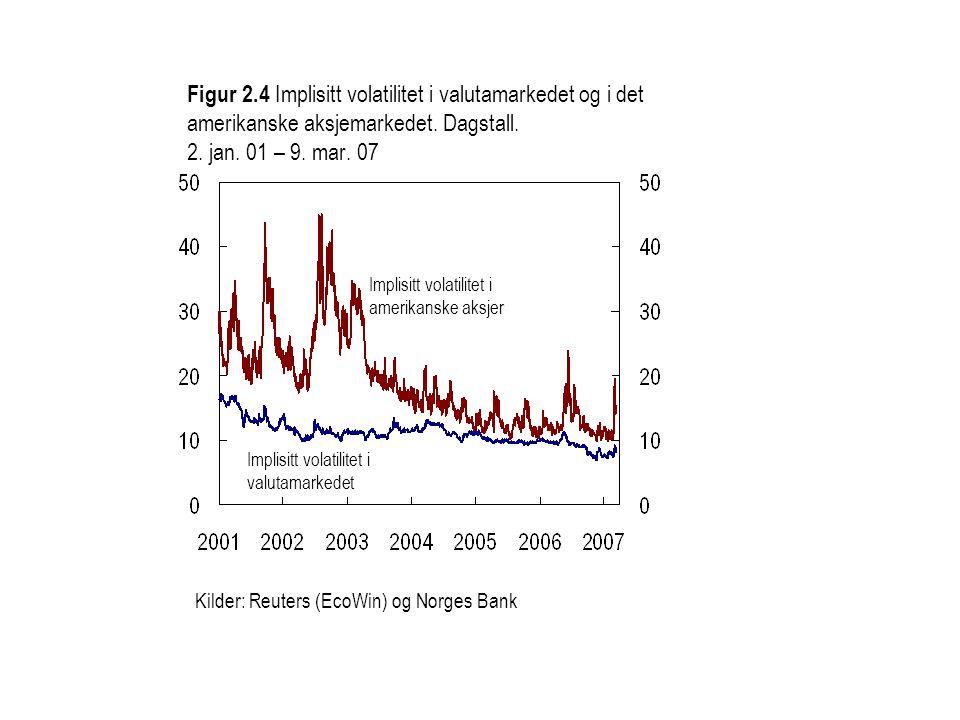 Figur 2.4 Implisitt volatilitet i valutamarkedet og i det amerikanske aksjemarkedet. Dagstall. 2. jan. 01 – 9. mar. 07