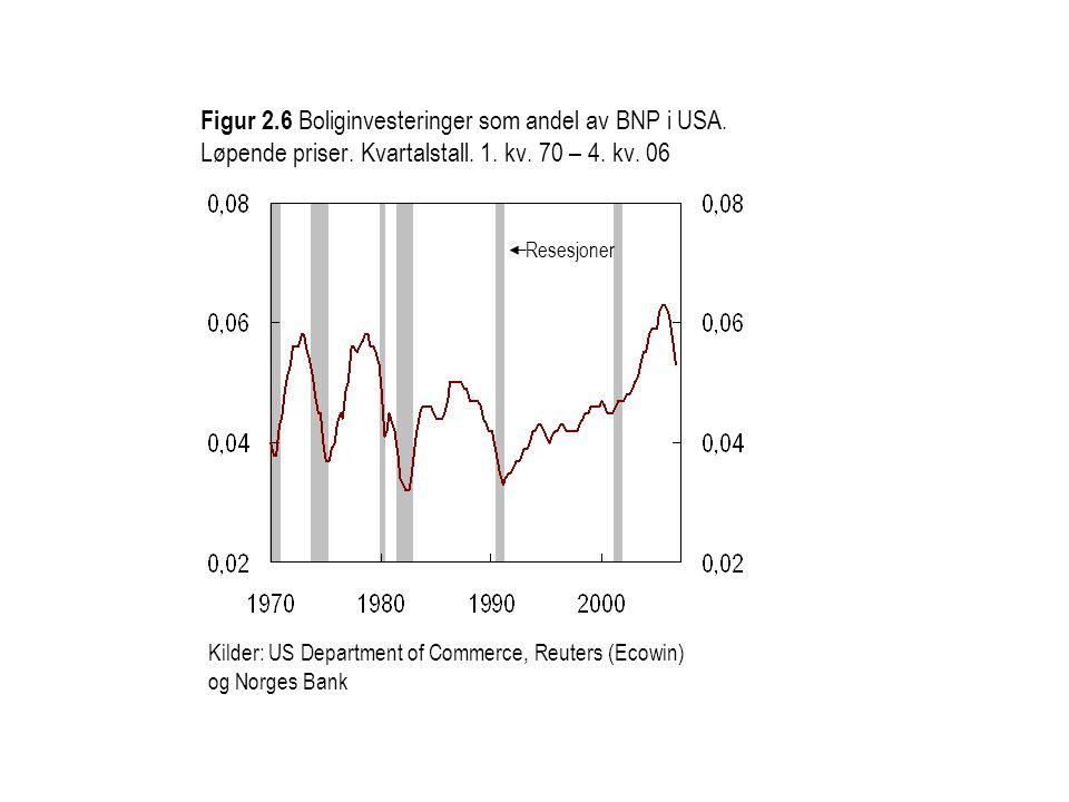 Figur 2. 6 Boliginvesteringer som andel av BNP i USA. Løpende priser