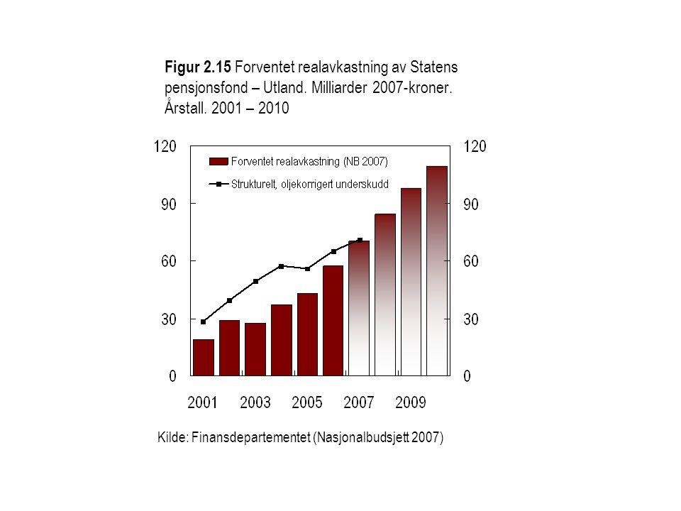 Figur 2. 15 Forventet realavkastning av Statens pensjonsfond – Utland