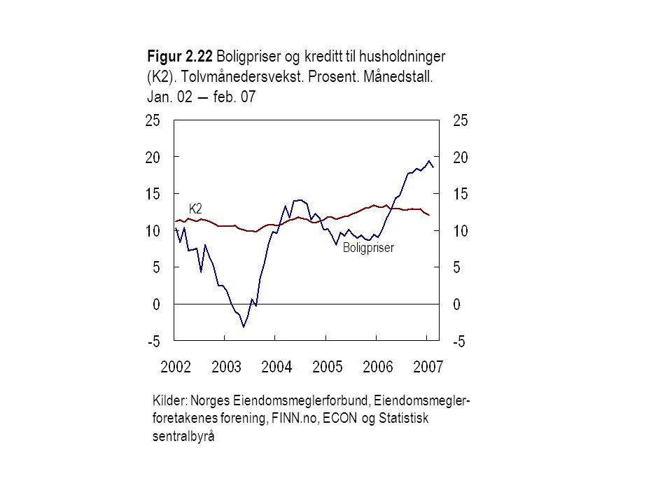 Figur 2. 22 Boligpriser og kreditt til husholdninger (K2)