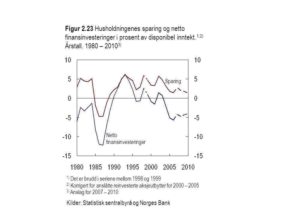 Figur 2.23 Husholdningenes sparing og netto finansinvesteringer i prosent av disponibel inntekt.1,2) Årstall. 1980 – 20103)