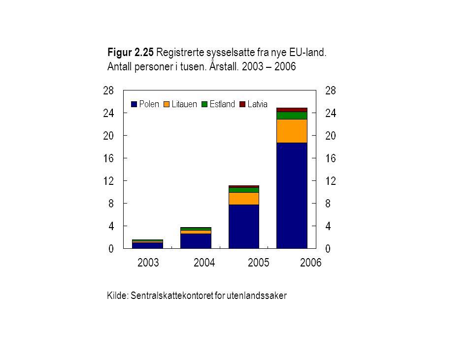 Figur 2. 25 Registrerte sysselsatte fra nye EU-land