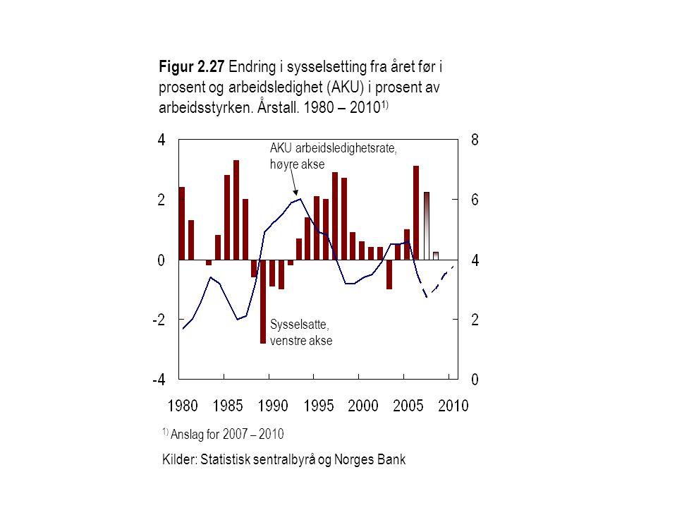 Figur 2.27 Endring i sysselsetting fra året før i prosent og arbeidsledighet (AKU) i prosent av arbeidsstyrken. Årstall. 1980 – 20101)