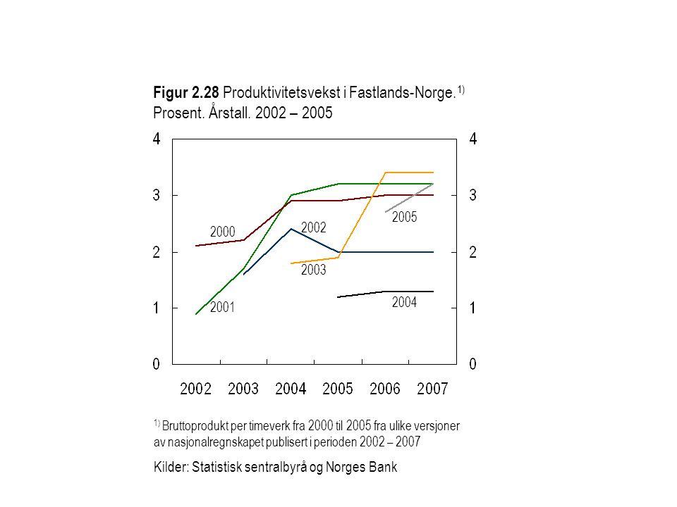 Figur 2. 28 Produktivitetsvekst i Fastlands-Norge. 1) Prosent. Årstall