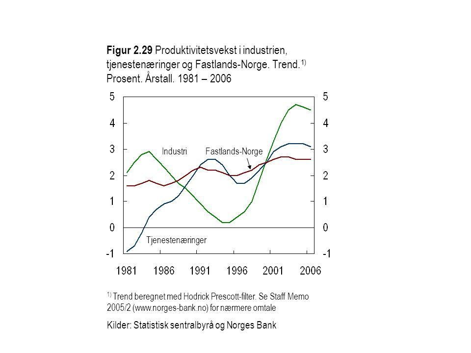 Figur 2.29 Produktivitetsvekst i industrien, tjenestenæringer og Fastlands-Norge. Trend.1) Prosent. Årstall. 1981 – 2006
