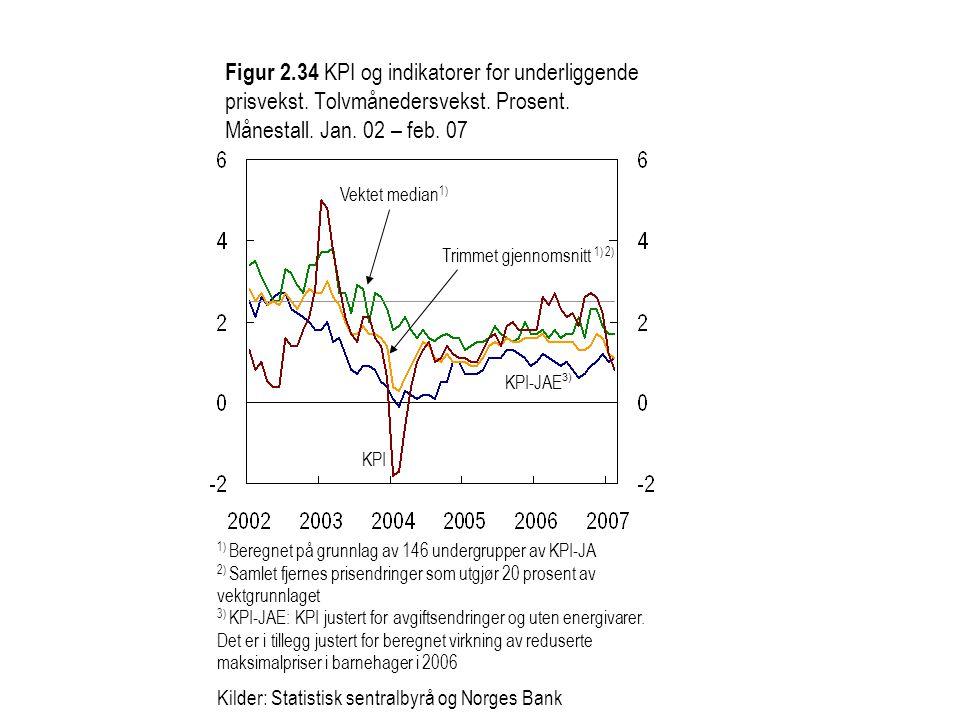Figur 2. 34 KPI og indikatorer for underliggende prisvekst