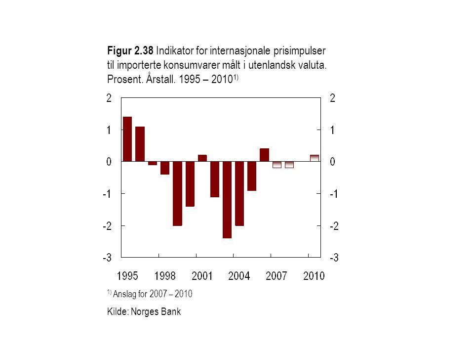 Figur 2.38 Indikator for internasjonale prisimpulser til importerte konsumvarer målt i utenlandsk valuta. Prosent. Årstall. 1995 – 20101)
