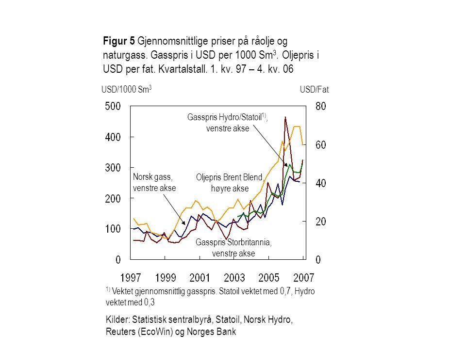 Figur 5 Gjennomsnittlige priser på råolje og naturgass