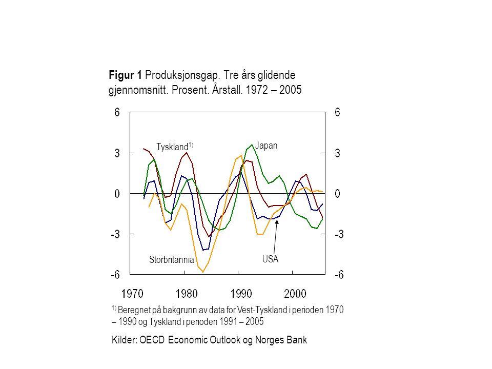 Figur 1 Produksjonsgap. Tre års glidende gjennomsnitt. Prosent. Årstall. 1972 – 2005