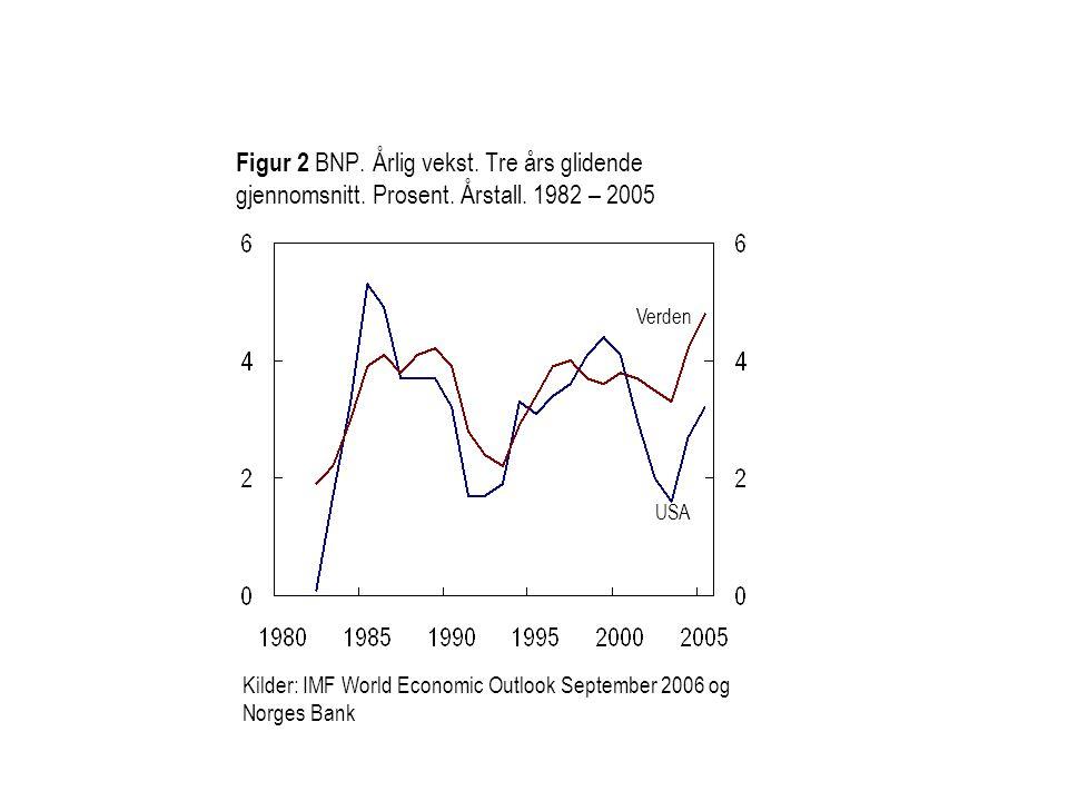 Figur 2 BNP. Årlig vekst. Tre års glidende gjennomsnitt. Prosent