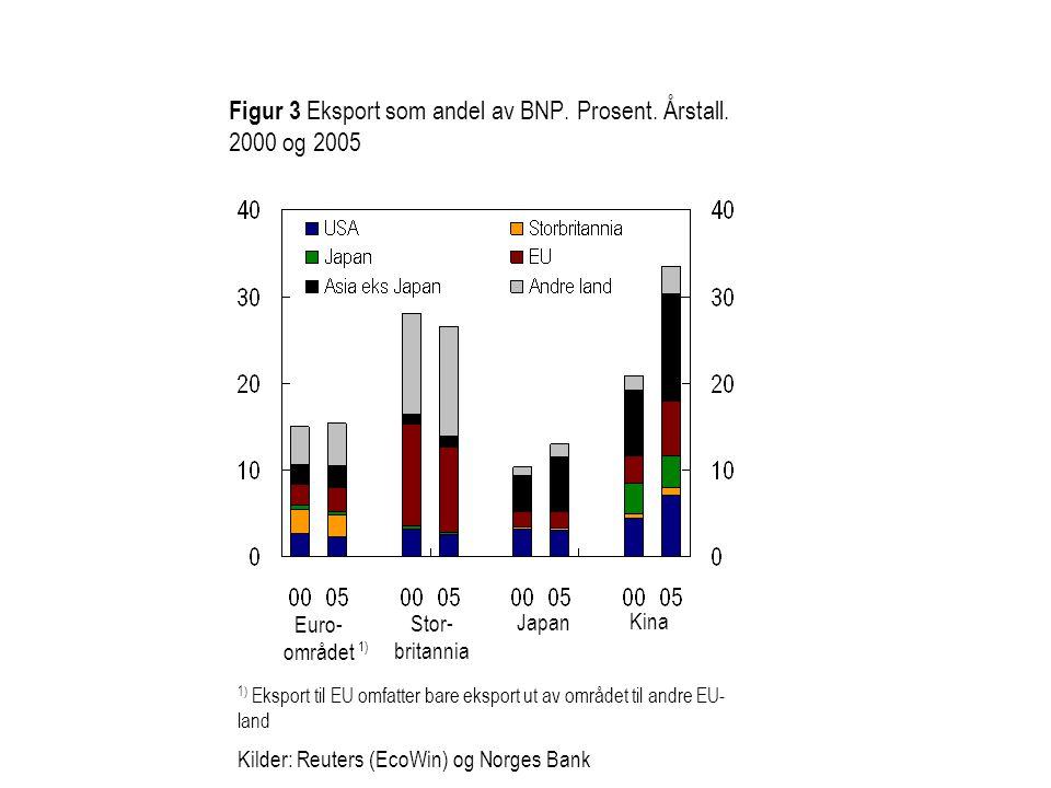 Figur 3 Eksport som andel av BNP. Prosent. Årstall. 2000 og 2005