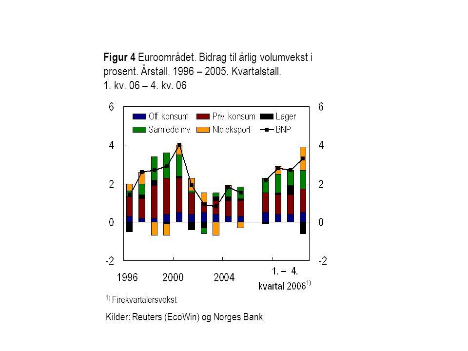 Figur 4 Euroområdet. Bidrag til årlig volumvekst i prosent. Årstall