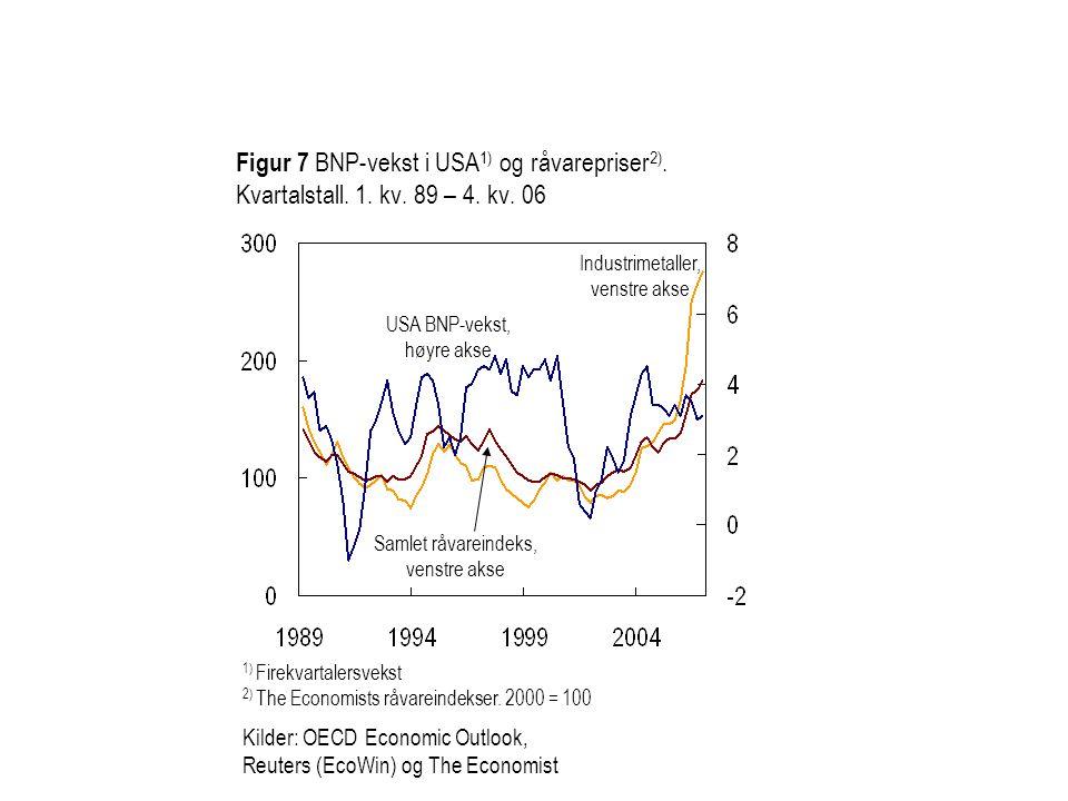 Figur 7 BNP-vekst i USA1) og råvarepriser2). Kvartalstall. 1. kv