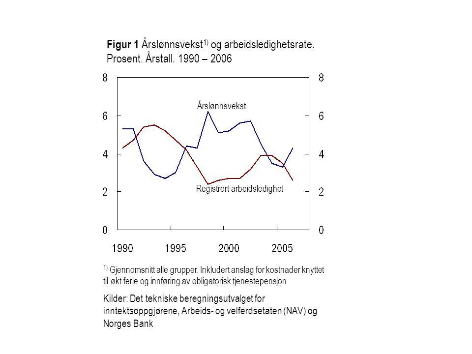 Figur 1 Årslønnsvekst1) og arbeidsledighetsrate. Prosent. Årstall
