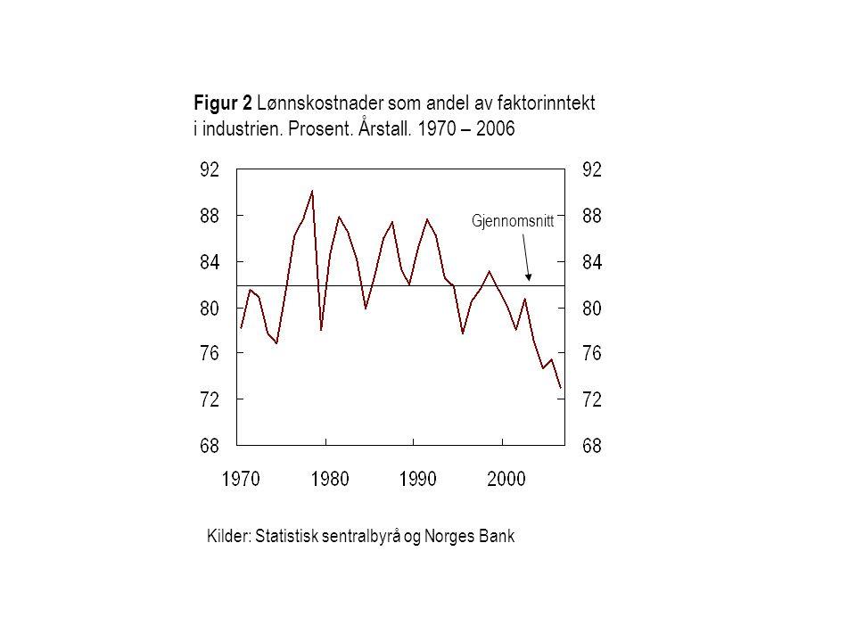 Figur 2 Lønnskostnader som andel av faktorinntekt i industrien. Prosent. Årstall. 1970 – 2006