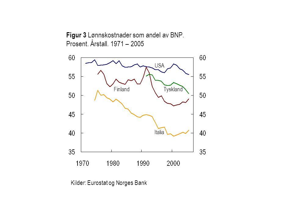 Figur 3 Lønnskostnader som andel av BNP. Prosent. Årstall. 1971 – 2005