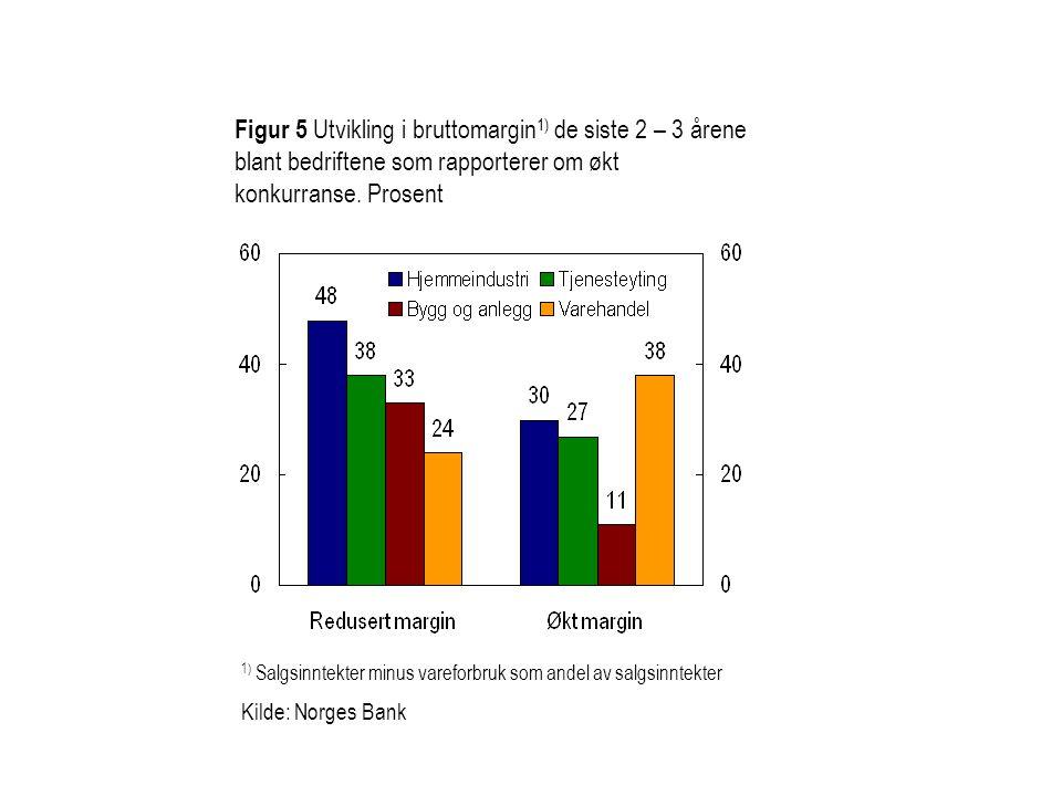 Figur 5 Utvikling i bruttomargin1) de siste 2 – 3 årene blant bedriftene som rapporterer om økt konkurranse. Prosent