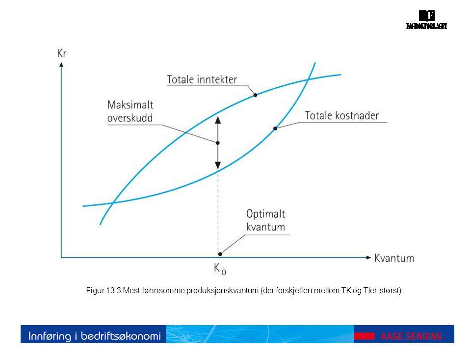 Figur 13.3 Mest lønnsomme produksjonskvantum (der forskjellen mellom TK og TIer størst)