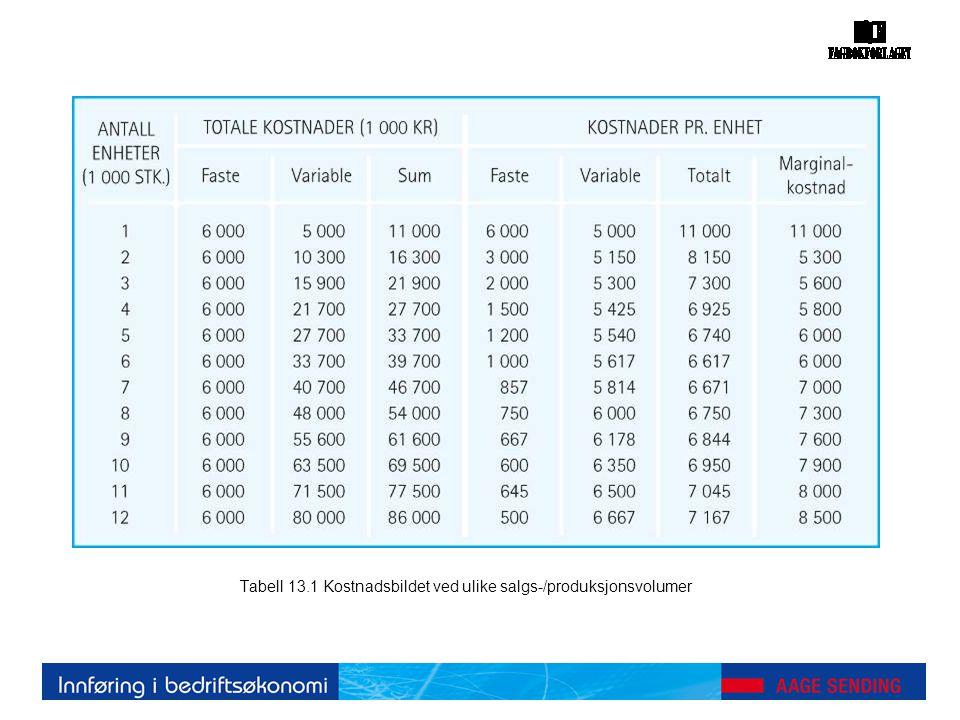 Tabell 13.1 Kostnadsbildet ved ulike salgs-/produksjonsvolumer