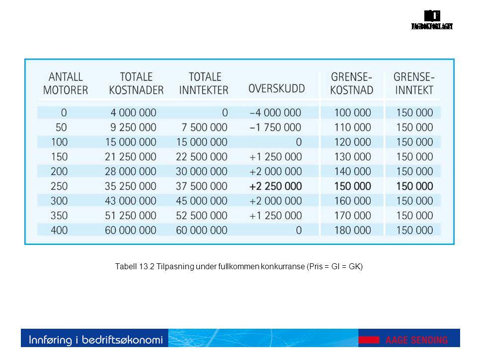 Tabell 13.2 Tilpasning under fullkommen konkurranse (Pris = GI = GK)