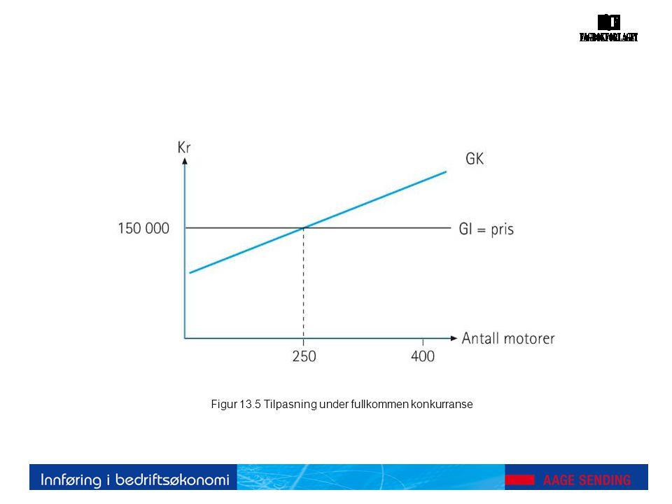 Figur 13.5 Tilpasning under fullkommen konkurranse