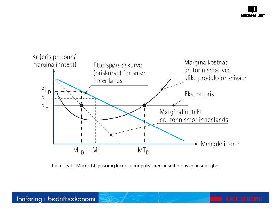 Figur 13.11 Markedstilpasning for en monopolist med prisdifferensieringsmulighet