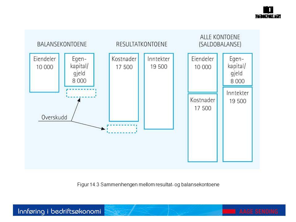 Figur 14.3 Sammenhengen mellom resultat- og balansekontoene