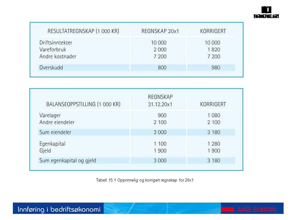 Tabell 15.1 Opprinnelig og korrigert regnskap for 20x1