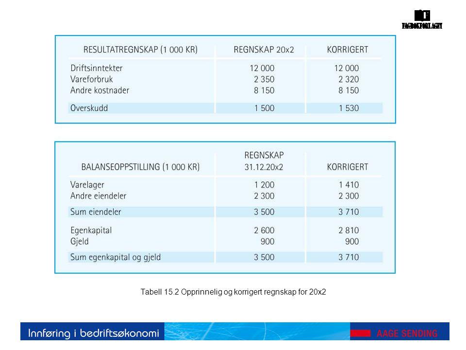 Tabell 15.2 Opprinnelig og korrigert regnskap for 20x2